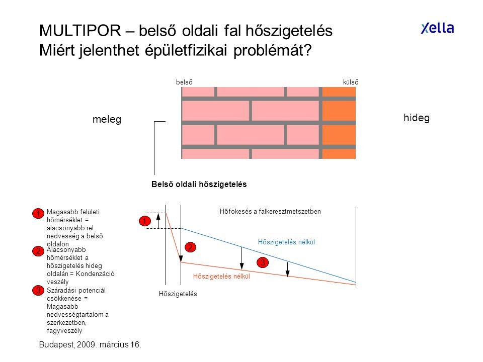 MULTIPOR – belső oldali fal hőszigetelés Miért jelenthet épületfizikai problémát