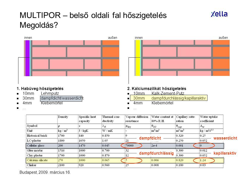 MULTIPOR – belső oldali fal hőszigetelés Megoldás