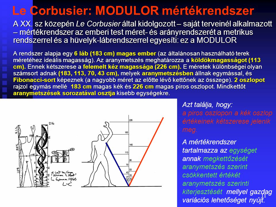 Le Corbusier: MODULOR mértékrendszer