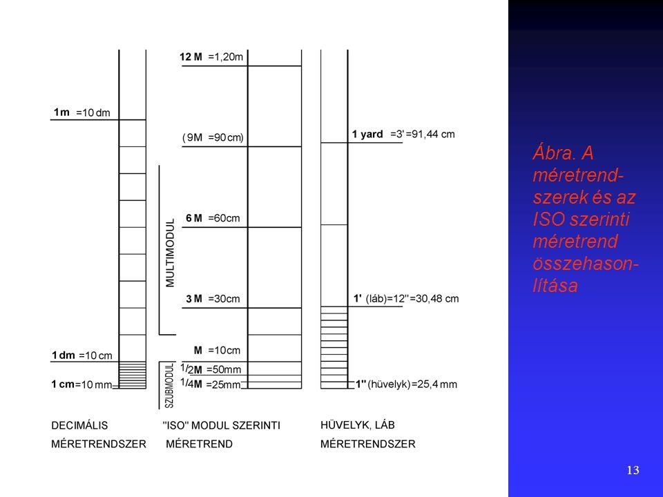 Ábra. A méretrend-szerek és az ISO szerinti méretrend összehason-lítása