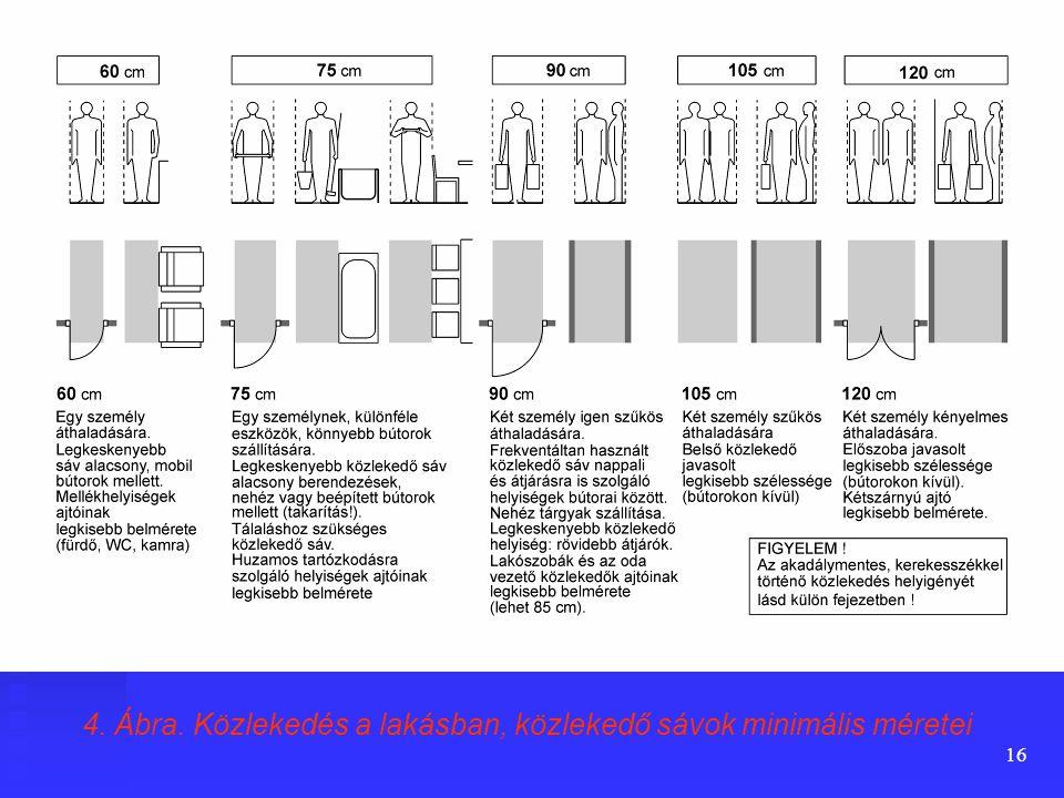 4. Ábra. Közlekedés a lakásban, közlekedő sávok minimális méretei