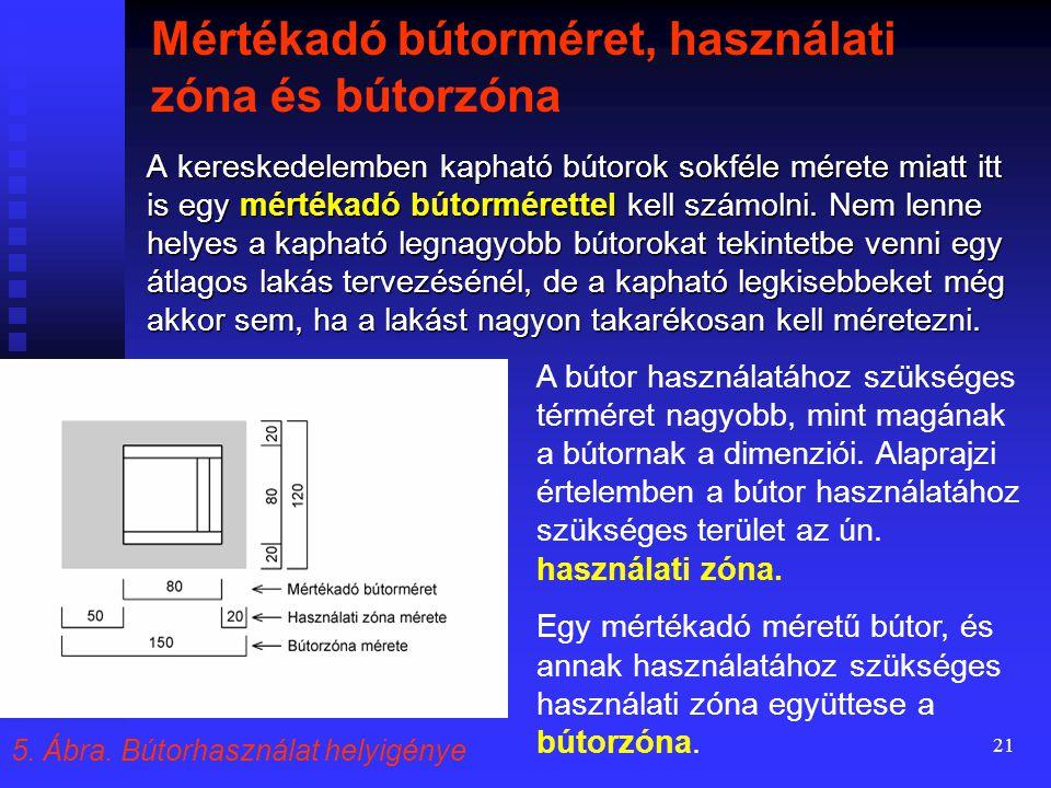 Mértékadó bútorméret, használati zóna és bútorzóna