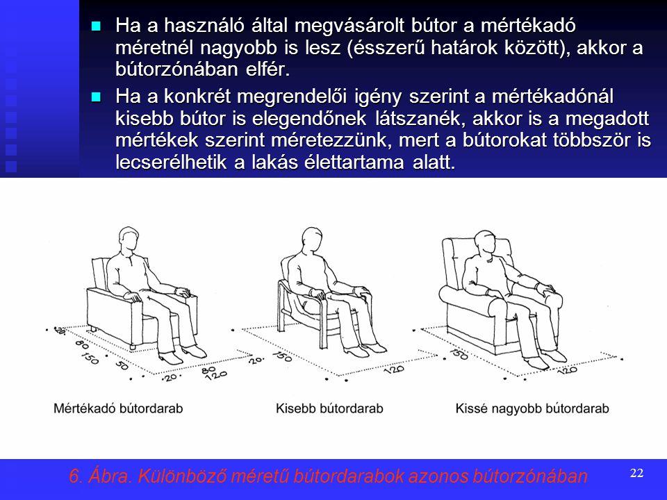 Ha a használó által megvásárolt bútor a mértékadó méretnél nagyobb is lesz (ésszerű határok között), akkor a bútorzónában elfér.