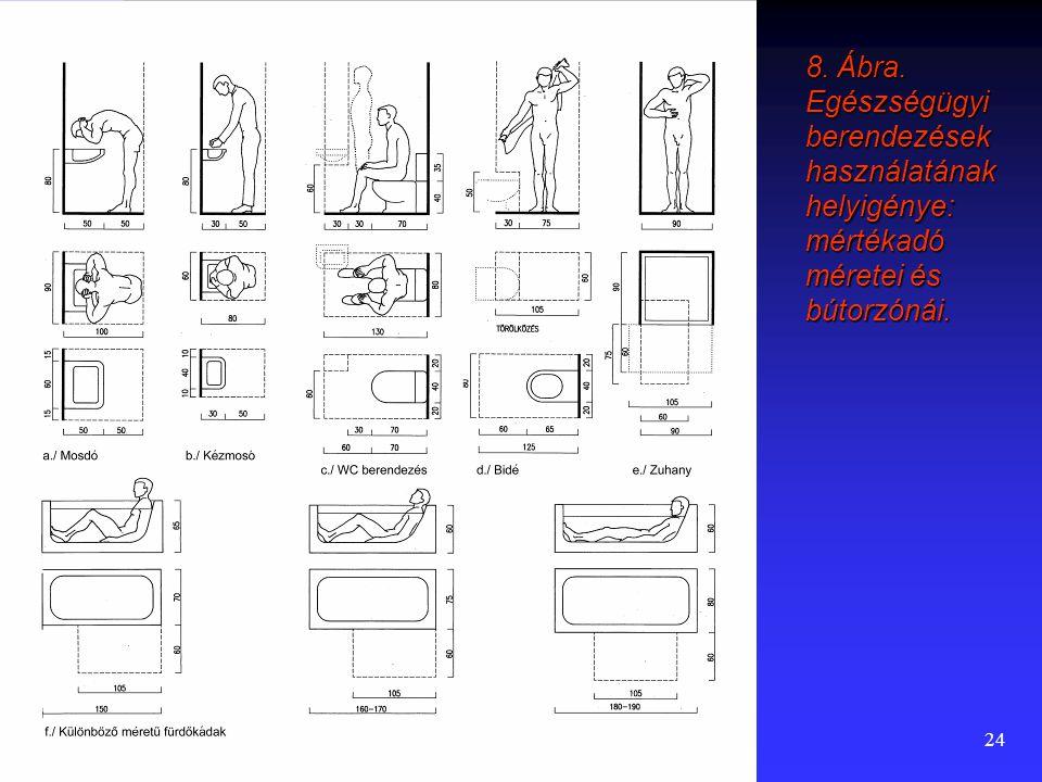 8. Ábra. Egészségügyi berendezések használatának helyigénye: mértékadó méretei és bútorzónái.