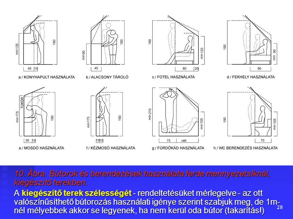 10. Ábra. Bútorok és berendezések használata ferde mennyezetsíknál, kiegészítő terekben.