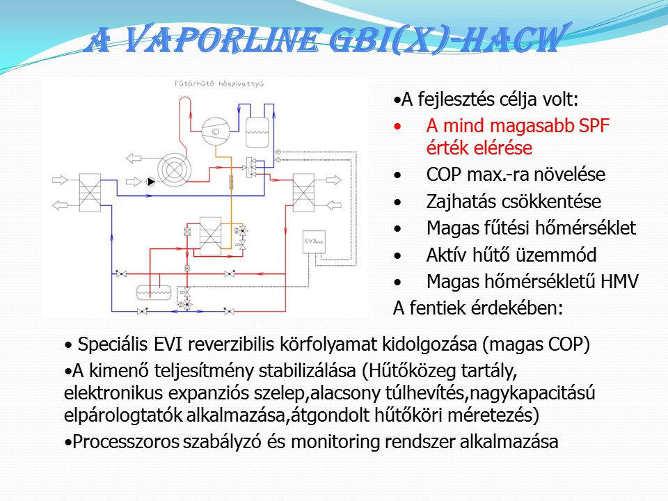 A Vaporline GBI(x)-HACW