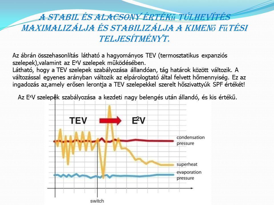 A stabil és alacsony értékű túlhevítés maximalizálja és stabilizálja a kimenő fűtési teljesítményt.
