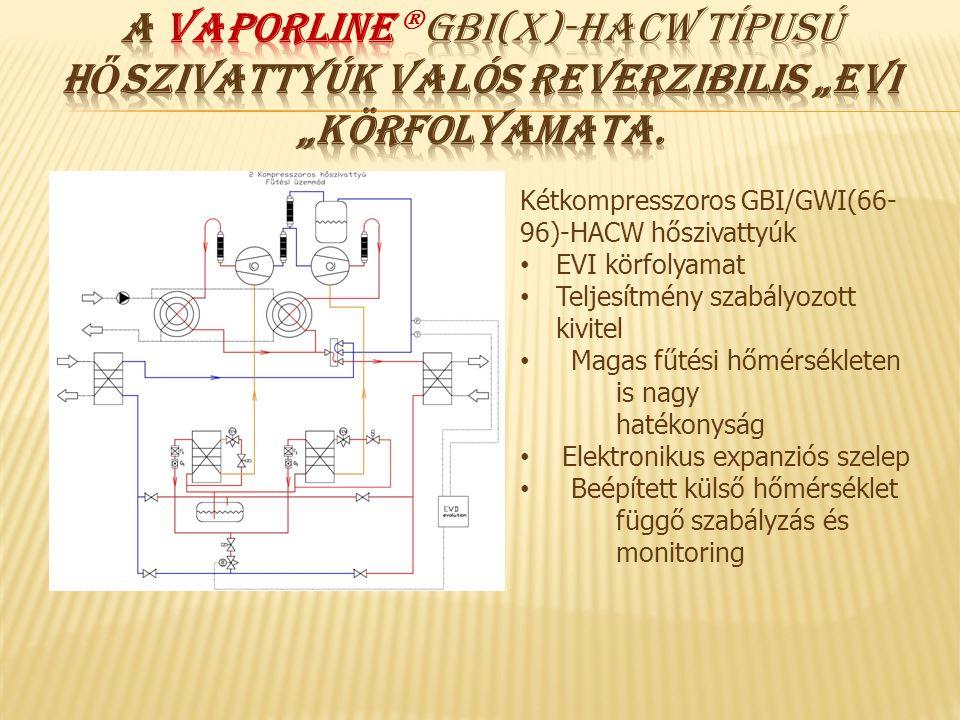 """A VAPORLINE GBI(x)-HACW típusú hőszivattyúk valós reverzibilis """"EVI """"körfolyamata."""