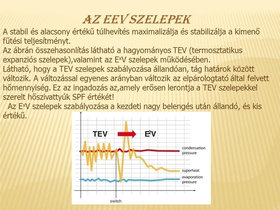 Az EEV szelepek A stabil és alacsony értékű túlhevítés maximalizálja és stabilizálja a kimenő fűtési teljesítményt.
