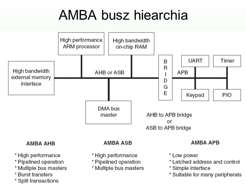 AMBA busz hiearchia