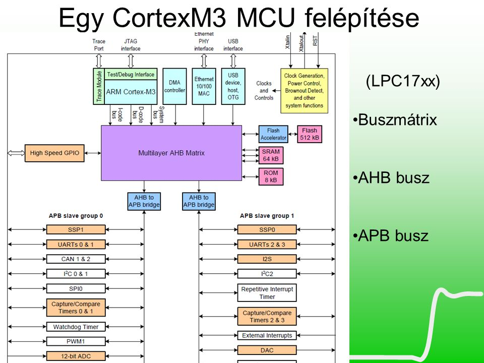 Egy CortexM3 MCU felépítése