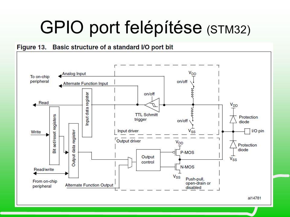 GPIO port felépítése (STM32)