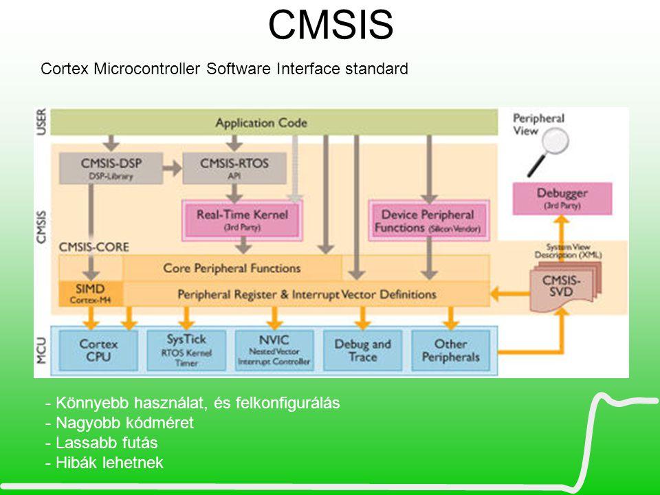 CMSIS Cortex Microcontroller Software Interface standard