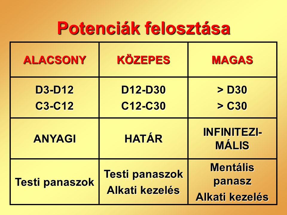Potenciák felosztása ALACSONY KÖZEPES MAGAS D3-D12 C3-C12 D12-D30