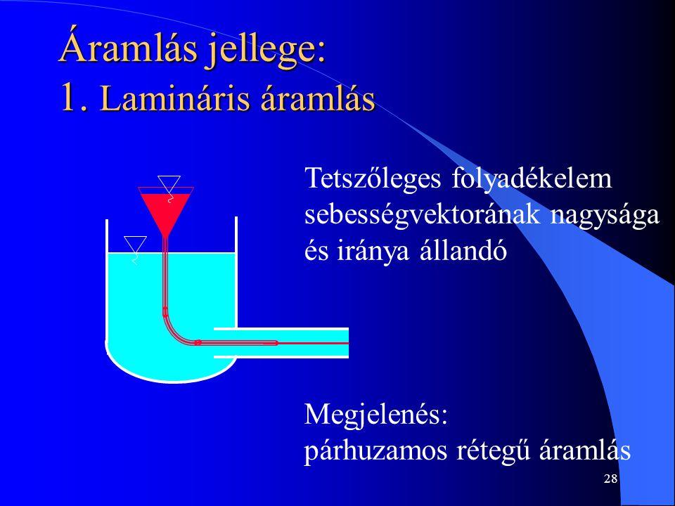 Áramlás jellege: 1. Lamináris áramlás