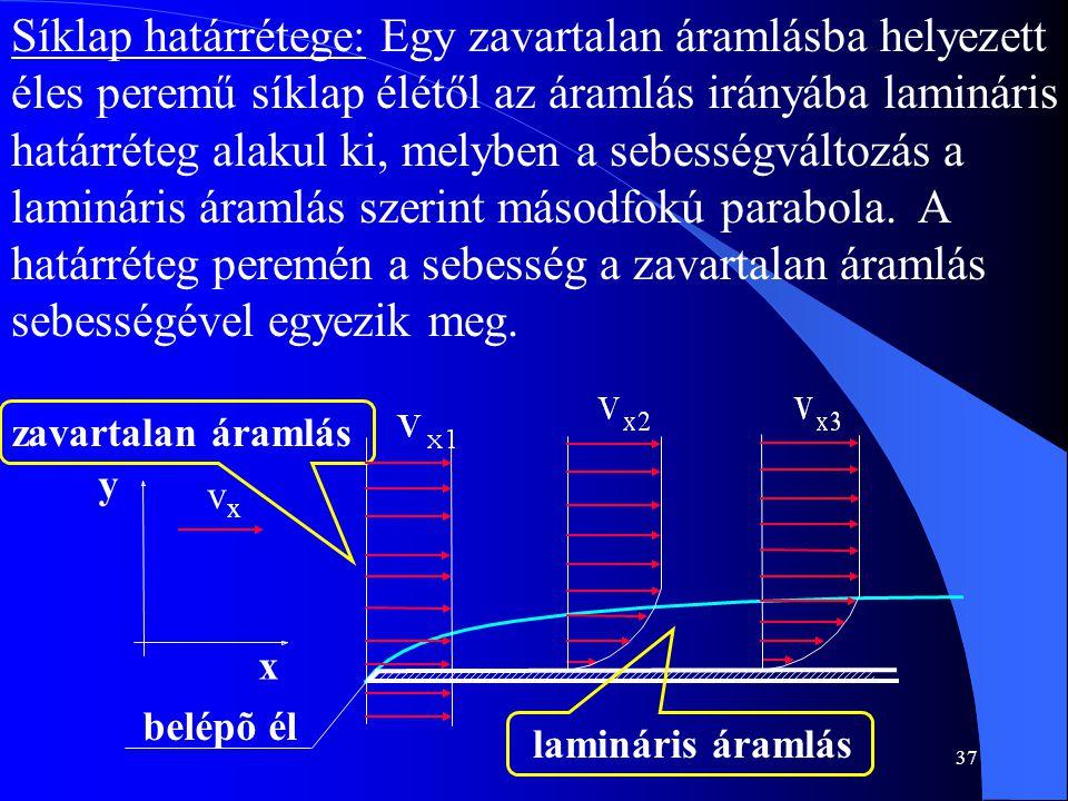 Síklap határrétege: Egy zavartalan áramlásba helyezett éles peremű síklap élétől az áramlás irányába lamináris határréteg alakul ki, melyben a sebességváltozás a lamináris áramlás szerint másodfokú parabola. A határréteg peremén a sebesség a zavartalan áramlás sebességével egyezik meg.