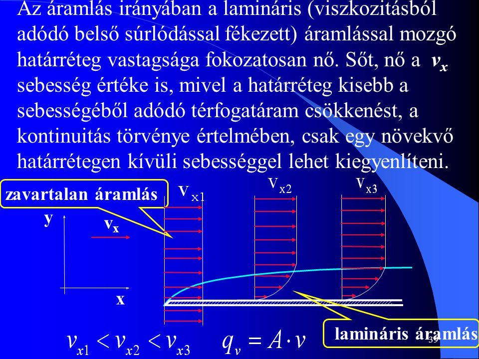 Az áramlás irányában a lamináris (viszkozitásból adódó belső súrlódással fékezett) áramlással mozgó határréteg vastagsága fokozatosan nő. Sőt, nő a vx sebesség értéke is, mivel a határréteg kisebb a sebességéből adódó térfogatáram csökkenést, a kontinuitás törvénye értelmében, csak egy növekvő határrétegen kívüli sebességgel lehet kiegyenlíteni.