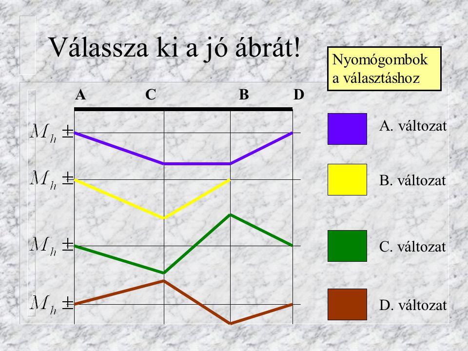 Válassza ki a jó ábrát! Nyomógombok a választáshoz A C B D A. változat