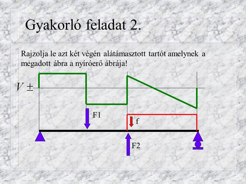 Gyakorló feladat 2. Rajzolja le azt két végén alátámasztott tartót amelynek a megadott ábra a nyíróerő ábrája!