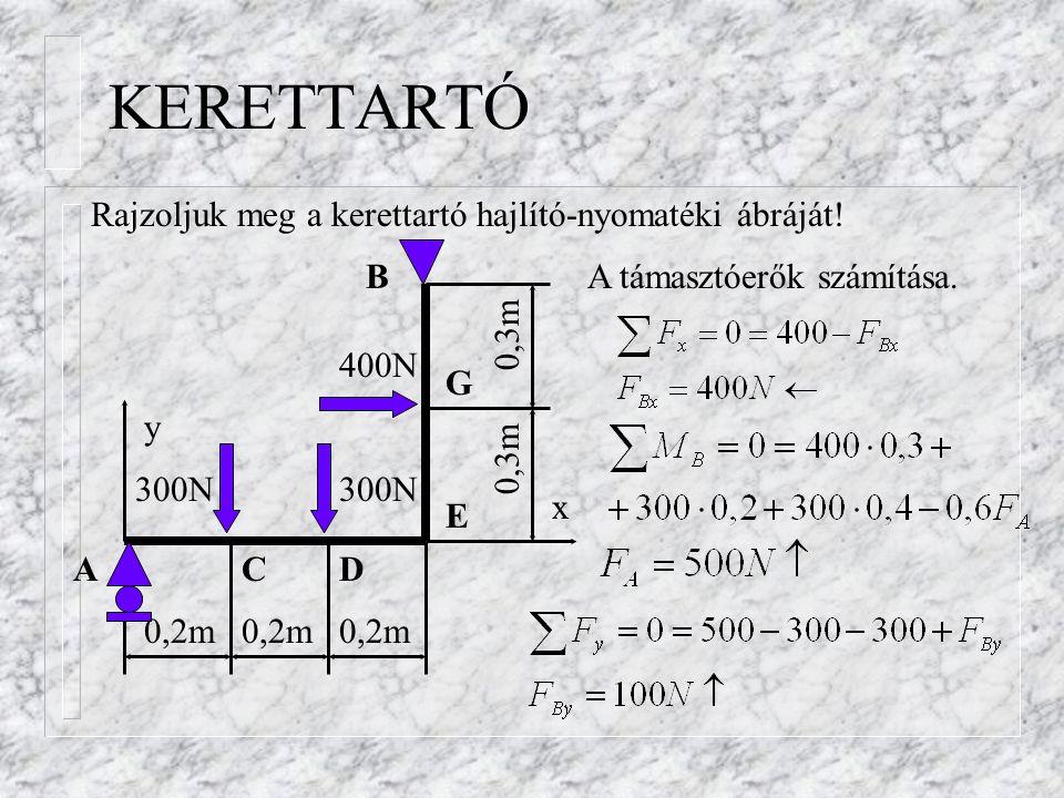 KERETTARTÓ Rajzoljuk meg a kerettartó hajlító-nyomatéki ábráját! B