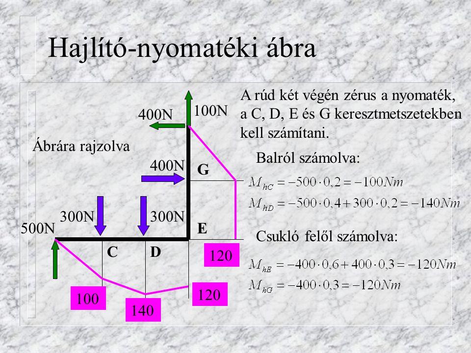 Hajlító-nyomatéki ábra