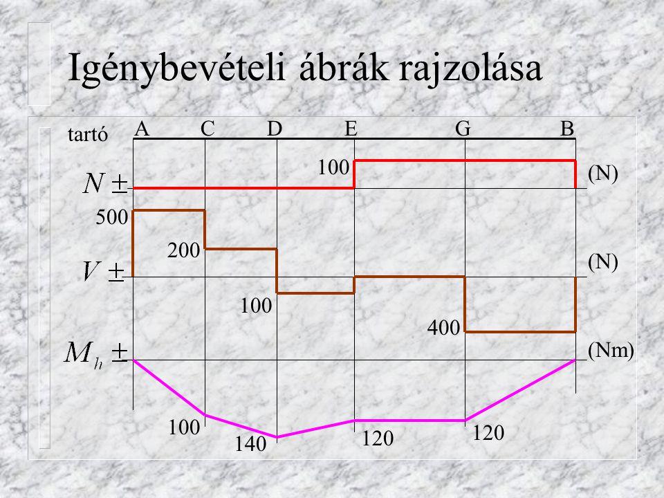 Igénybevételi ábrák rajzolása