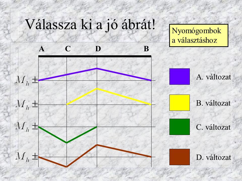 Válassza ki a jó ábrát! Nyomógombok a választáshoz A C D B A. változat