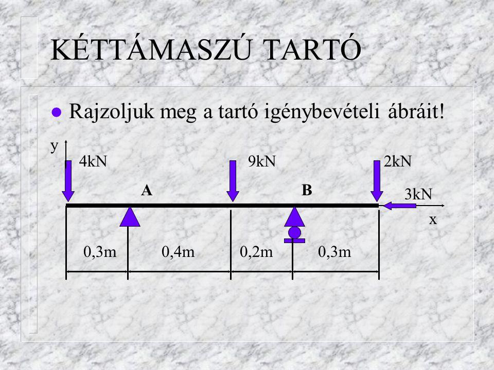 KÉTTÁMASZÚ TARTÓ Rajzoljuk meg a tartó igénybevételi ábráit! y 4kN 9kN