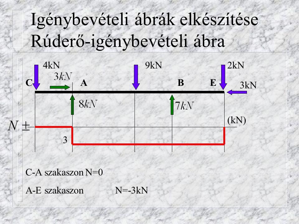 Igénybevételi ábrák elkészítése Rúderő-igénybevételi ábra
