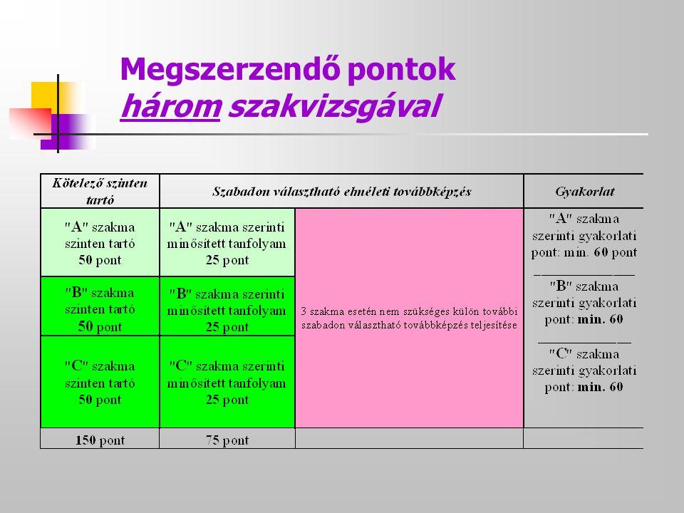 Megszerzendő pontok három szakvizsgával