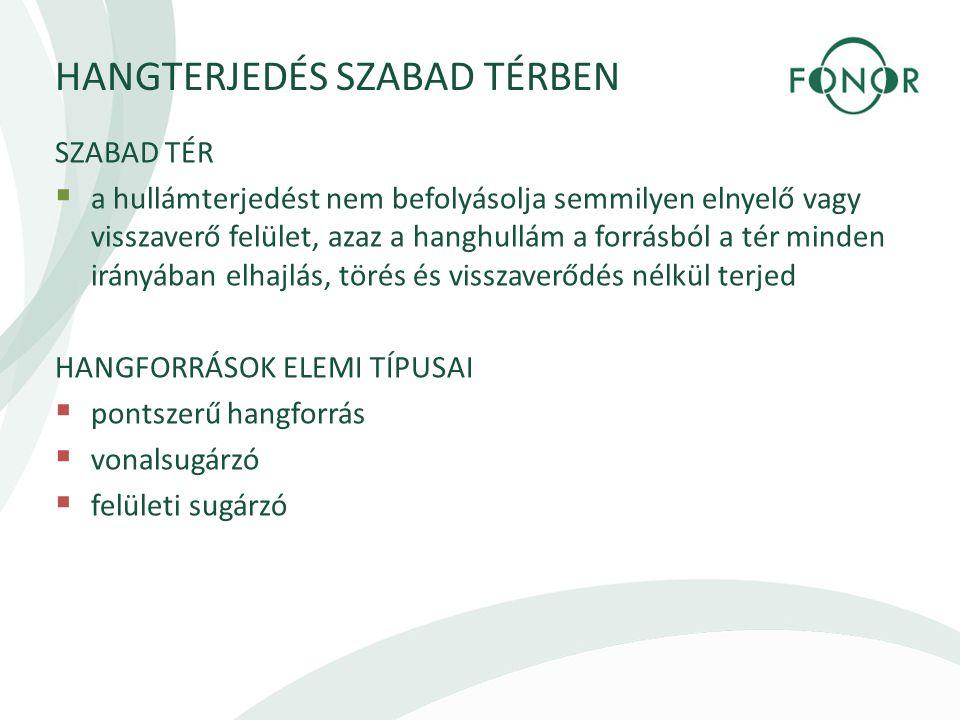 HANGTERJEDÉS SZABAD TÉRBEN