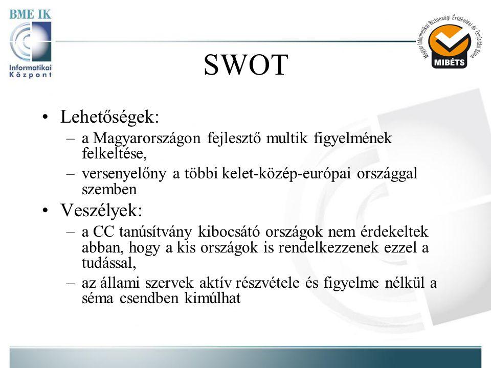 SWOT Lehetőségek: Veszélyek: