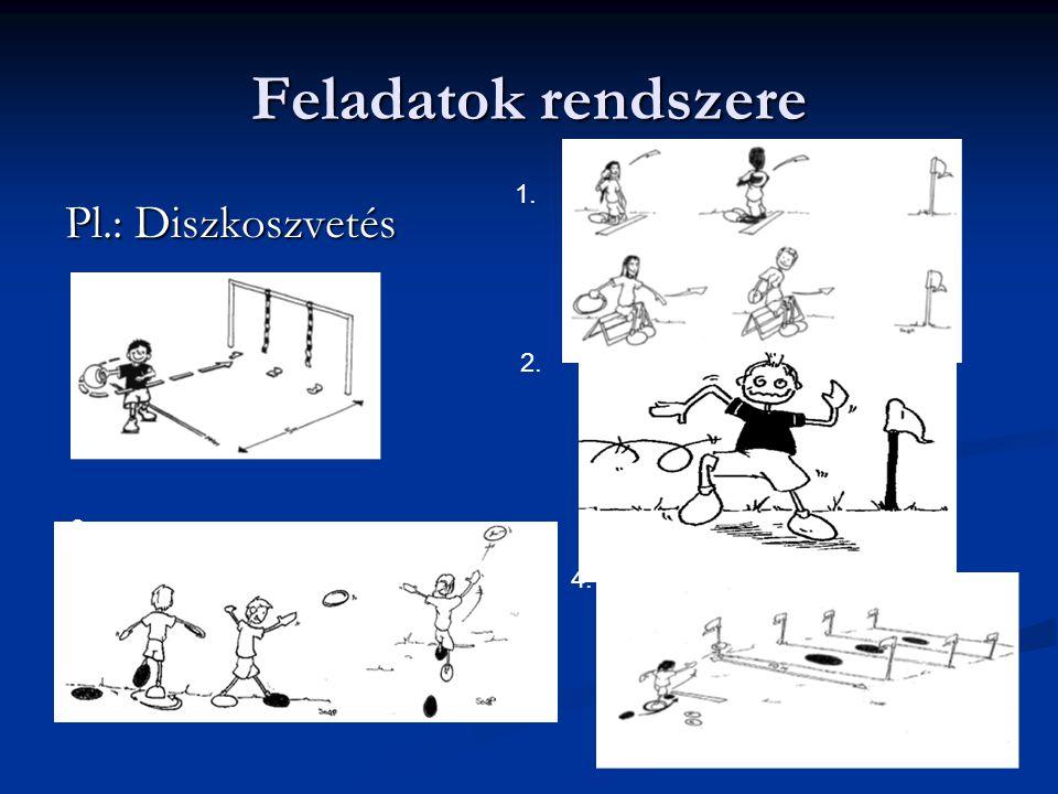 Feladatok rendszere 1. Pl.: Diszkoszvetés 2. 3. 4.