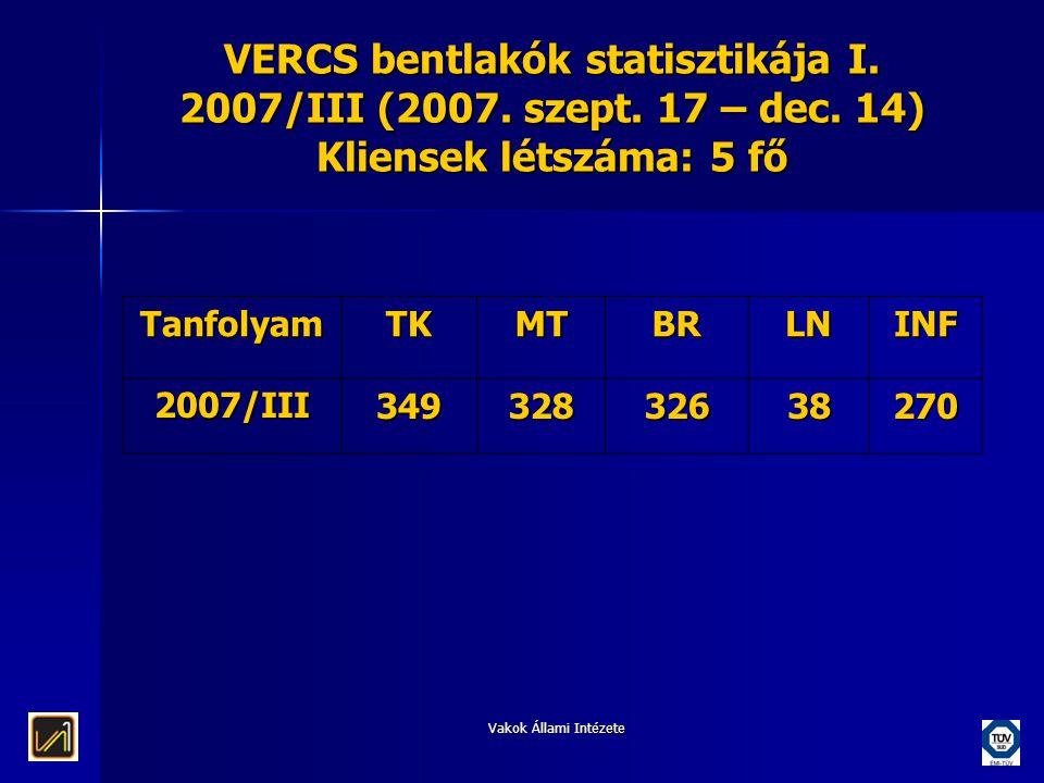 VERCS bentlakók statisztikája I. 2007/III (2007. szept. 17 – dec
