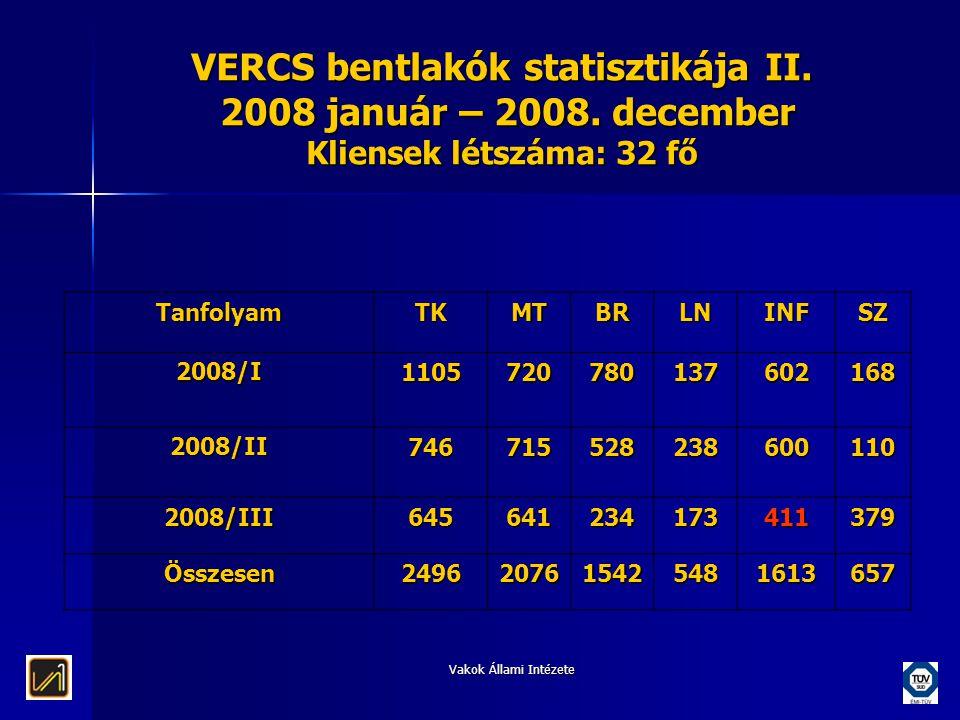 VERCS bentlakók statisztikája II. 2008 január – 2008