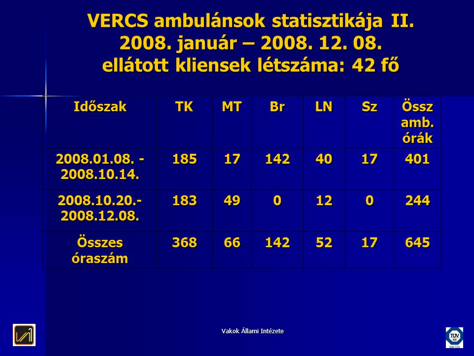 VERCS ambulánsok statisztikája II. 2008. január – 2008. 12. 08