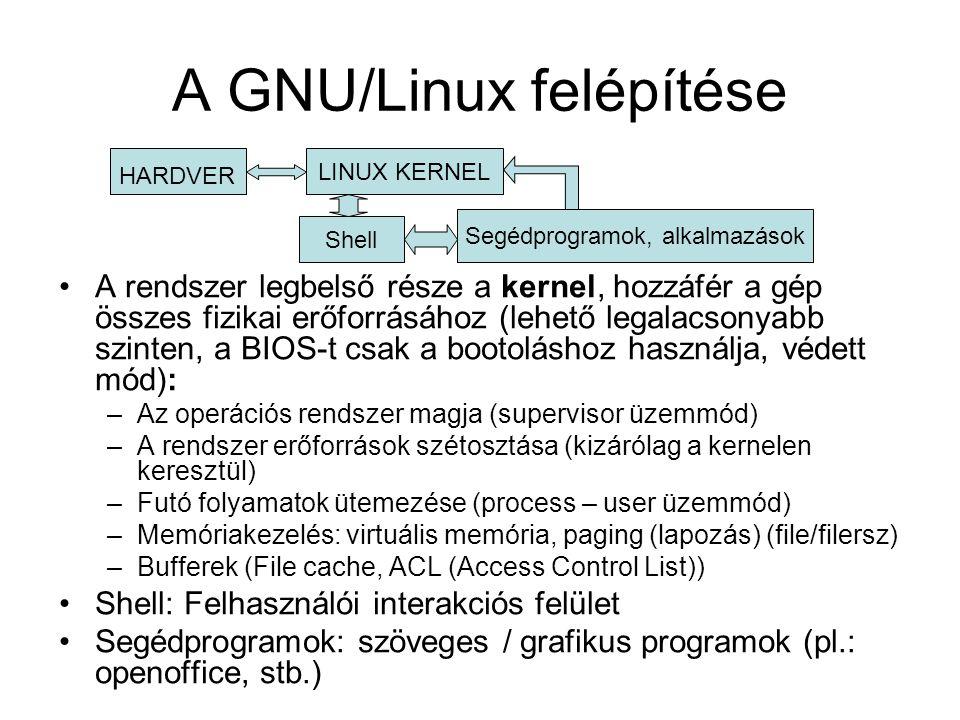 A GNU/Linux felépítése
