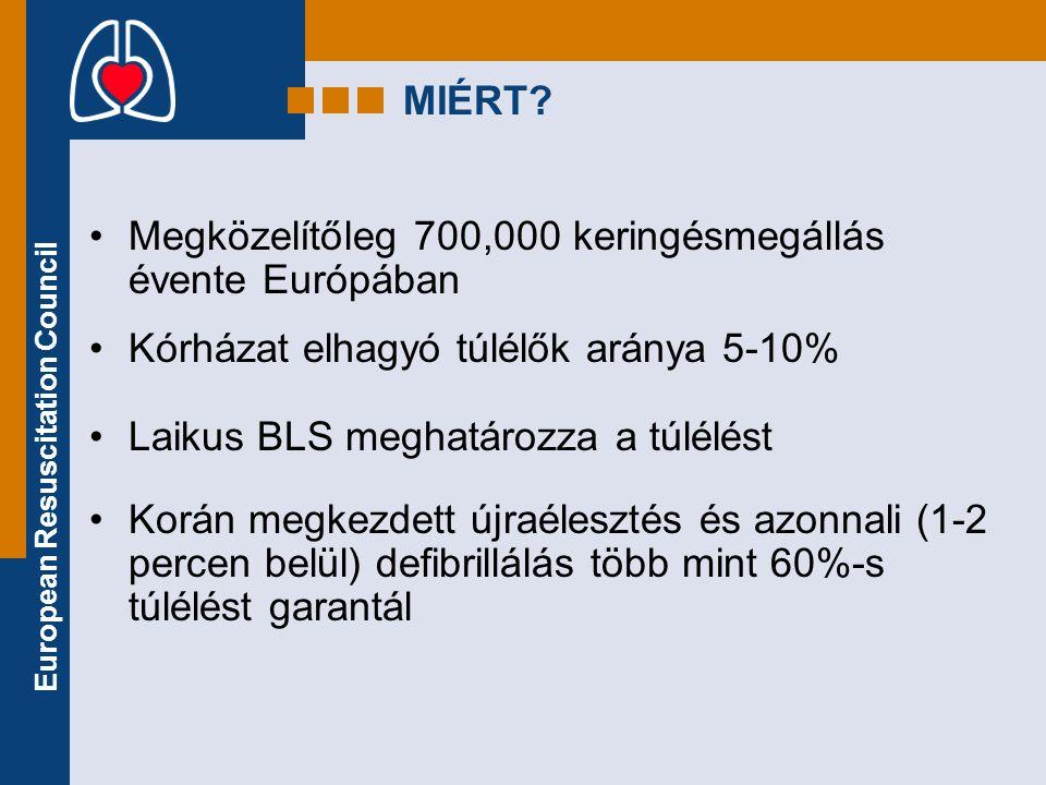 MIÉRT Megközelítőleg 700,000 keringésmegállás évente Európában. Kórházat elhagyó túlélők aránya 5-10%