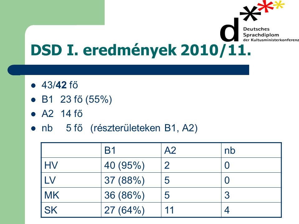 DSD I. eredmények 2010/11. 43/42 fő B1 23 fő (55%) A2 14 fő
