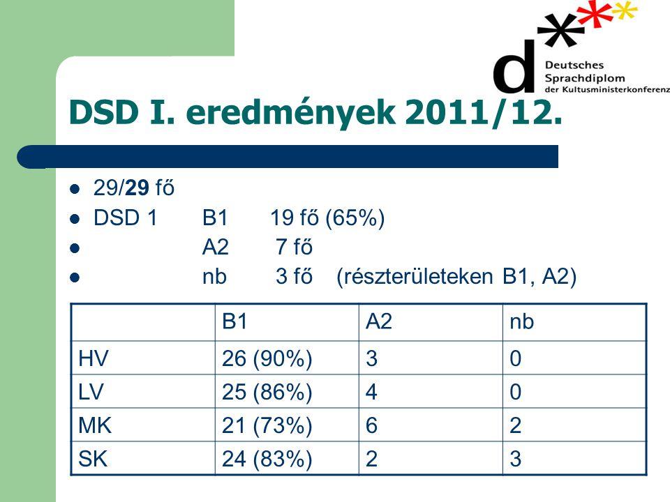 DSD I. eredmények 2011/12. 29/29 fő DSD 1 B1 19 fő (65%) A2 7 fő