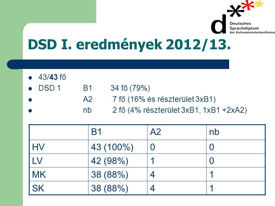 DSD I. eredmények 2012/13. B1 A2 nb HV 43 (100%) LV 42 (98%) 1 MK