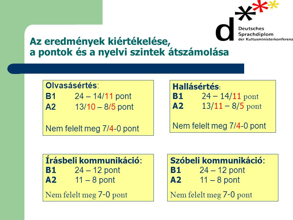Az eredmények kiértékelése, a pontok és a nyelvi szintek átszámolása