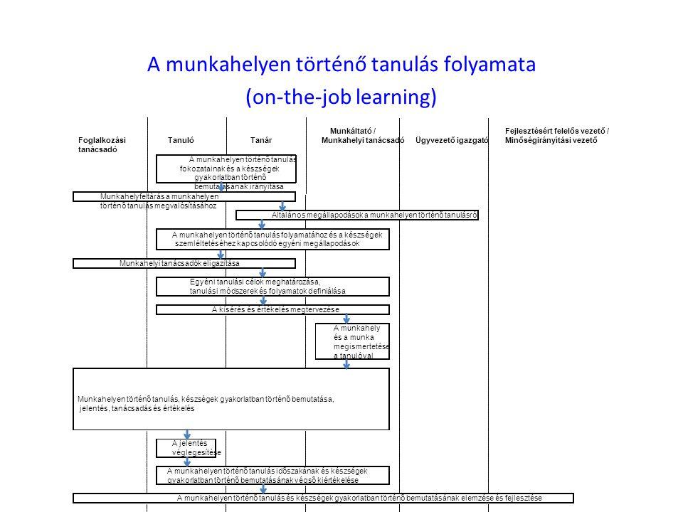 A munkahelyen történő tanulás folyamata (on-the-job learning)