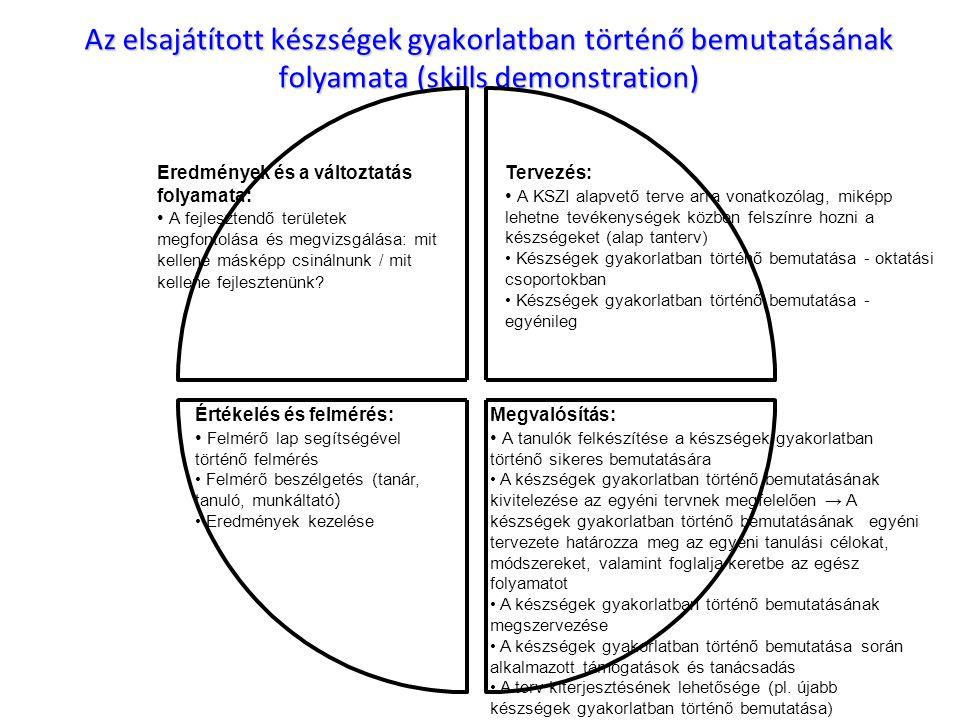 Az elsajátított készségek gyakorlatban történő bemutatásának folyamata (skills demonstration)