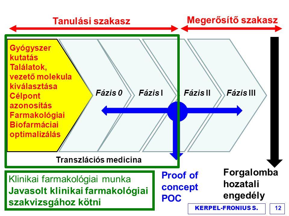 Klinikai farmakológiai munka Javasolt klinikai farmakológiai