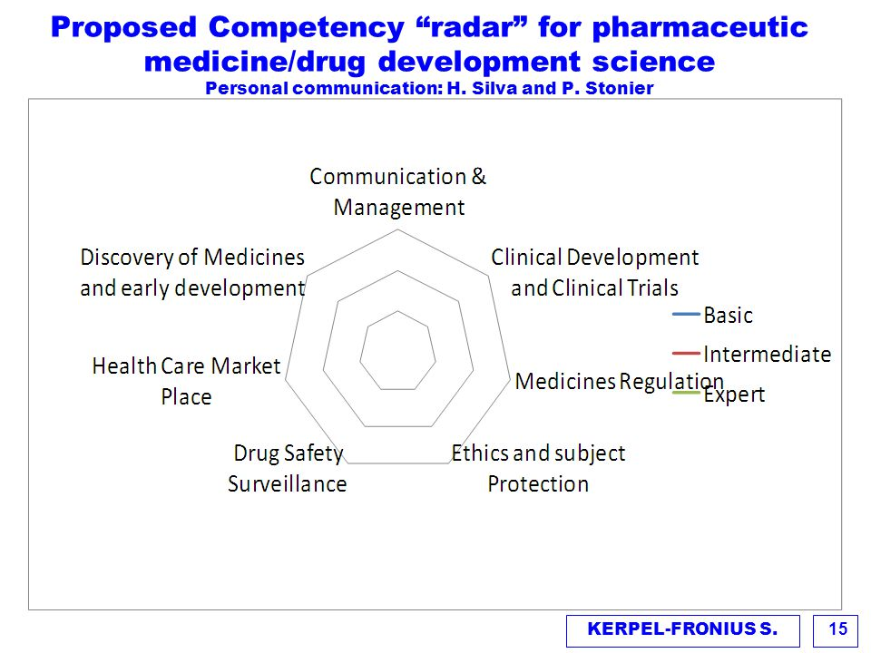 Proposed Competency radar for pharmaceutic medicine/drug development science Personal communication: H. Silva and P. Stonier