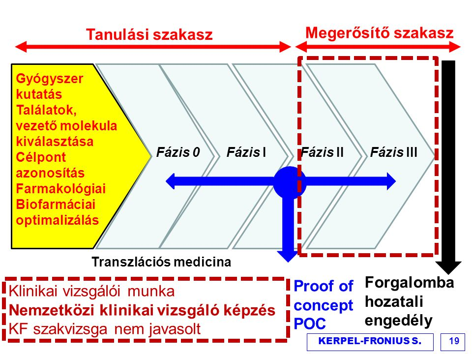 Klinikai vizsgálói munka