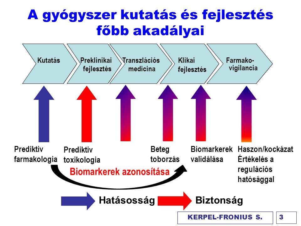 A gyógyszer kutatás és fejlesztés főbb akadályai