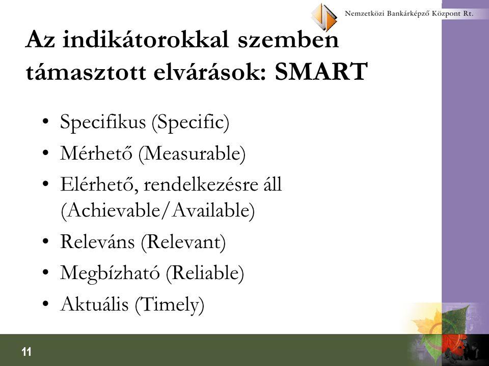 Az indikátorokkal szemben támasztott elvárások: SMART