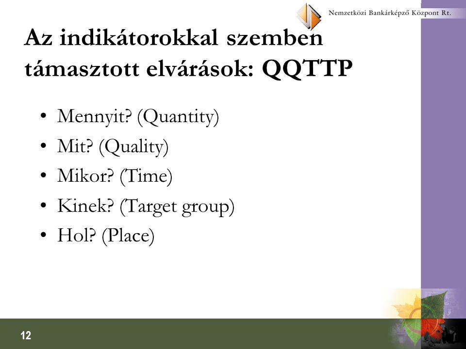 Az indikátorokkal szemben támasztott elvárások: QQTTP
